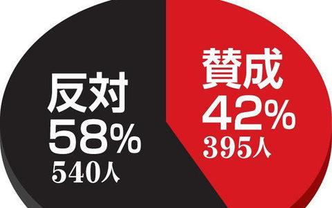 【高校野球】夏の甲子園中止「反対」が58%賛成上回る…スポーツ報知緊急アンケート
