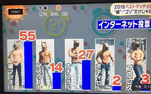 【悲報】日本の女ガチで筋肉男子を嫌う