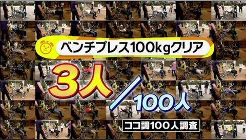 週5で筋トレしてベンチプレス100kg挙げられるようになった結果wwwwwwww