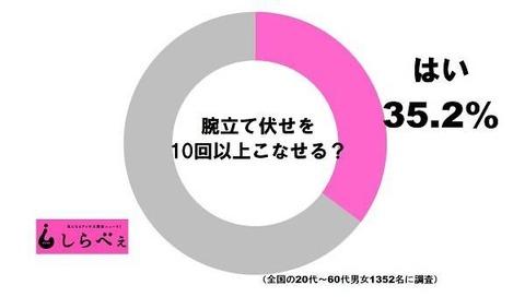 【悲報】腕立て10回以上できる人、35.2%しかいないwwwwwwwwwwwwww