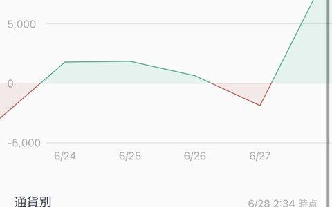仮想通貨1週間やった結果wwwwwwww