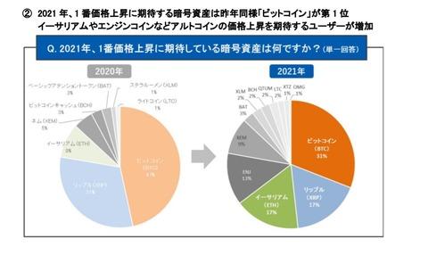 【朗報】仮想通貨イーサリアム、エンジンの上昇期待するユーザーが増加wwwwwwwwwwww【ETH】