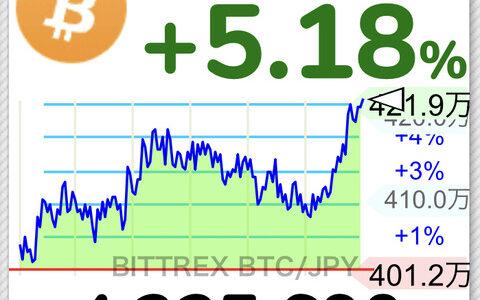 【朗報】ビットコイン、420万円突破wwwwwwwwwwww【BTC】