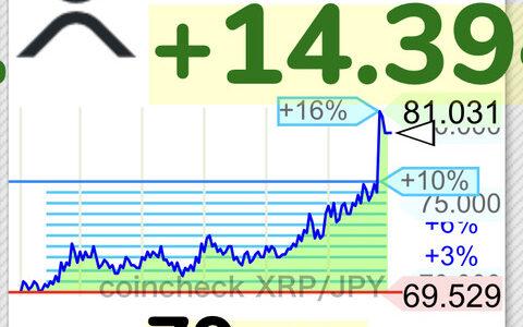 【朗報】仮想通貨リップル、81円タッチの急騰wwwwwwwwwwwwwwww【XRP】