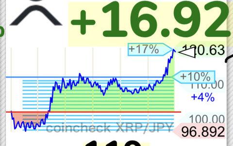 【朗報】仮想通貨リップル、前日90円台から120円タッチの上昇wwwwwwwwwwww【XRP】