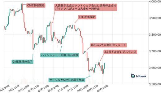 ビットコイン、来週は320万円水準を守れるか否かが焦点か|bitbank寄稿の週次市況