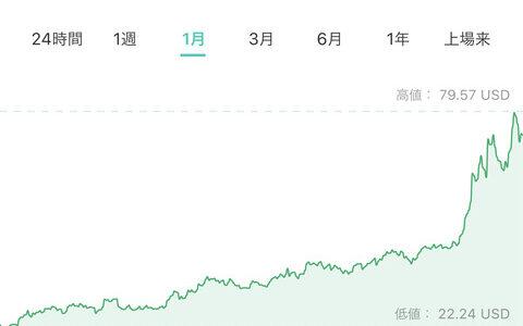 【朗報】仮想通貨Solana高騰!今年1月から206万円買っていたら億り人にwwwwwwwwwww【SOL】