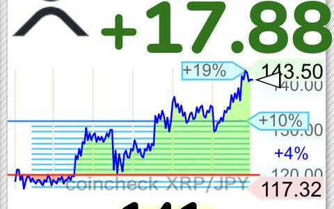 【速報】仮想通貨リップル、140円突破するwwwwwwwwwwww【XRP】