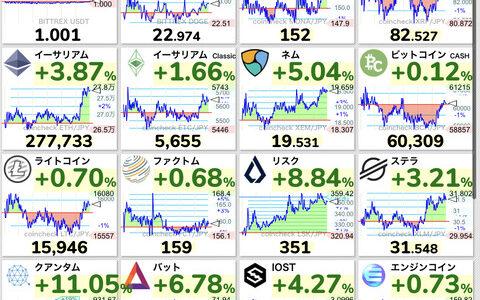 仮想通貨の王ビットコインさん、9日間値上がり続けてバブル再開へ