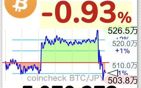 【悲報】ビットコイン、526万円から急降下しシンプソンチャートを作り上げるwwwwwwwwwww【BTC】