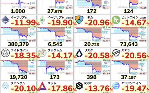 【為替】ビットコイン急落、一時17%安-エルサルバドル法定通貨化に問題発生