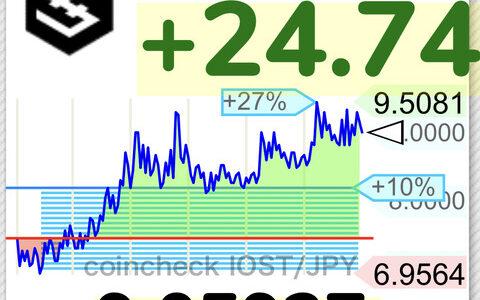 【朗報】仮想通貨IOST、9.5円まで高騰するwwwwwwwwwwww