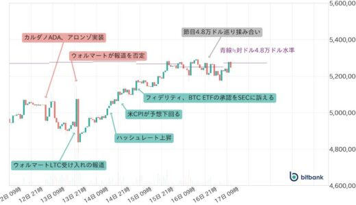仮想通貨・週次市況