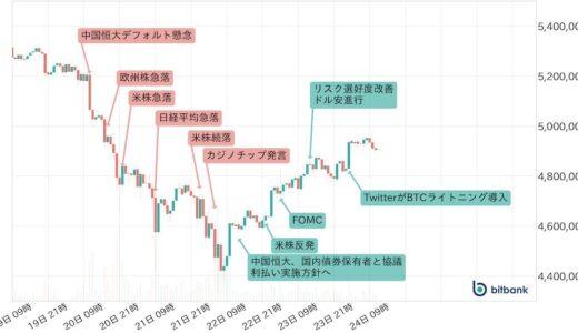 仮想通貨・週次市況(bitbank寄稿) 荒れ模様のビットコイン、来週控える要人の声明にも注目を