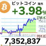 【速報】ビットコイン、730万円突破