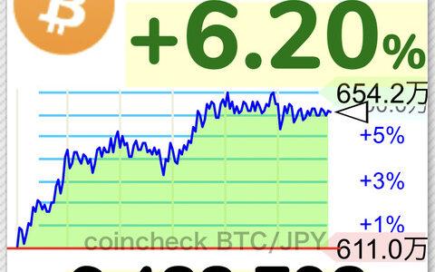 ビットコインさんついに650万円まで復活、未だに仮想通貨持ってないやつは時代遅れ