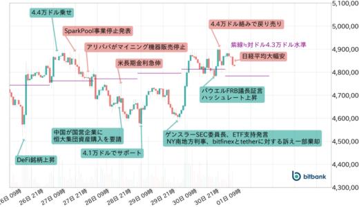 下降トレンド続いたビットコイン、センチメント転換の分岐点に突入か