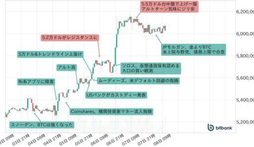 チャート上では上昇トレンド転換示唆、ビットコイン最高値700万円も視野に